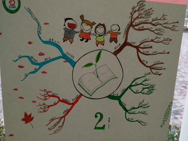 王京老师的二年级数学思维导图 (2)